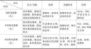 表8-1 农村信息资源整合资源维度状态分析