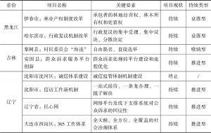表2 项目的关键要素、项目现状与持续类型