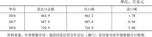 表1 2016~2018年中国与圣普双边贸易额