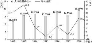 图2-6 2012~2018年甘南州大口径财政收入统计