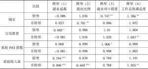 表8-11 家庭背景对学生就业状况的影响(转型样本和非转型样本比较)