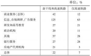 表3 日本新干线与高速铁路带来价值比较