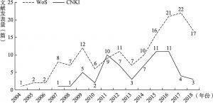 图1 2004~2018年移动政务中英文文献数量变化趋势