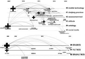 图3 关键词共现网络时区跨度图