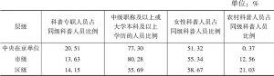 表1-1 2017年北京地区科普人员构成情况