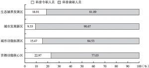 图1-4 2017年北京地区四个功能区科普人员专兼职构成