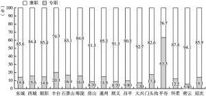 图1-19 2017年北京市各区科普专、兼职人员构成(约数)