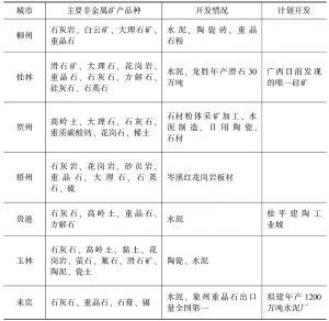 表1-10 广西西江经济带主要非金属矿产资源分布情况