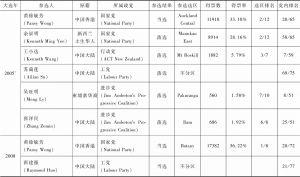 表9-2 参与新西兰历届国会大选的华人及其表现(1996—2017)-续表1