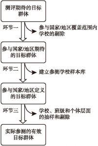 图1-2 TIMSS抽样模型