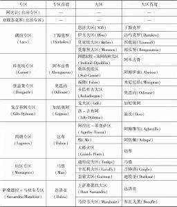表1-1 科特迪瓦行政区划及对应首府
