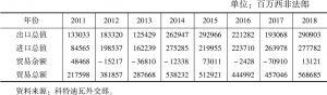 表8-2 2011~2018年科印双边贸易额