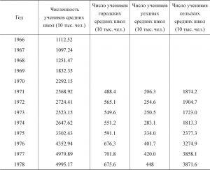 Таблица 2-8 Численность учеников средних школ