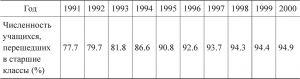 Таблица 4-17 Показатели численности учащихся, перешедших в старшие классы из общеобразовательной начальной школы (%)