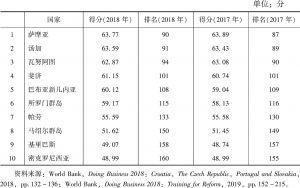 表1 太平洋岛国营商环境排名