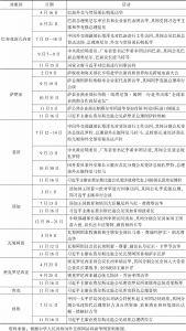 表1 2018年中国与太平洋岛国主要高层访问活动