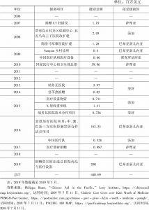 表1 2006~2019年中国对太平洋岛国医疗援助情况