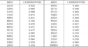表3 工业绿色效率年均值