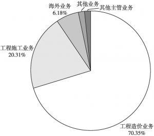图11 广联达主营业务构成