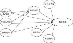 图4-1 各因素影响路径的分析框架