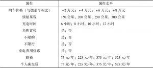 表8-1 属性与属性水平设计