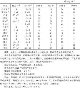 表2-1 发达国家在早期发展阶段对制成品的平均关税率