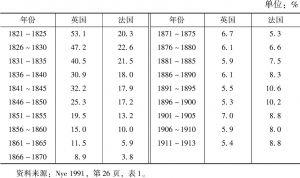 表2-2 1821~1913年英国和法国的保护主义