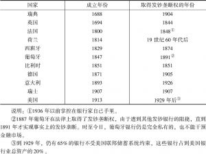 表3-3 当今发达国家中央银行制度的发展