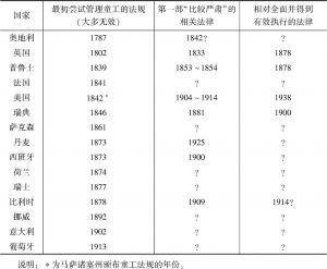 表3-5 当今发达国家童工法的颁布年份