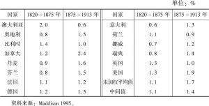 表4-1 当今发达国家早期的人均年增长率