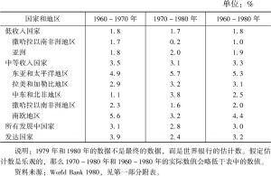 表4-2 1960~1980年发展中国家和发达国家人均国民生产总值年增长率