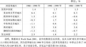 """表4-3 发达国家与发展中国家在""""制度改革时期""""的人均国内生产总值年增长率"""