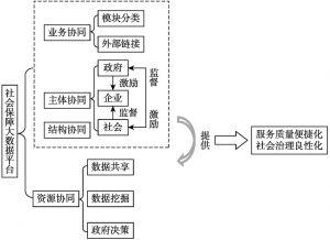 图3 社会保障大数据平台的整体架构