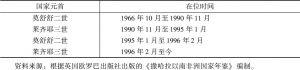 表3-3 莱索托历任国家元首在位时间