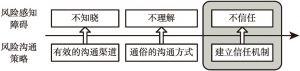图2-1 信任问题在风险研究中的提出