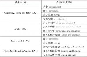 表2-1 影响公众信任的主要因素-续表