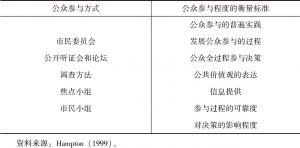 表2-2 公众参与方式及参与程度的衡量标准