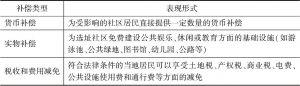 表2-3 邻避设施选址中经济补偿的主要类型