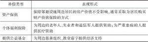 表2-3 邻避设施选址中经济补偿的主要类型-续表