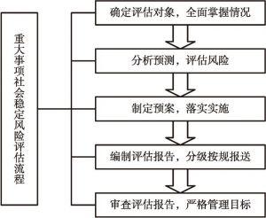 """图4-7 四川遂宁重大事项社会稳定风险评估的""""五步工作法"""""""