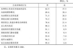 表6-21 邻避设施选址中的行为表现