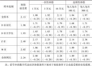 表6-26 经济补偿政策在不同子样本中的效果分析
