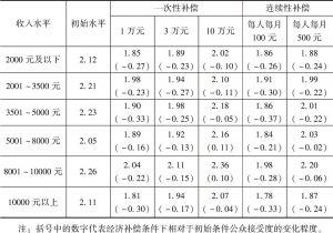 表6-29 经济补偿政策在不同收入组中的效果分析