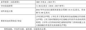 表1 中巴双边贸易投资及经济合作情况