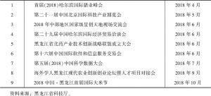 表4 黑龙江省科技展会