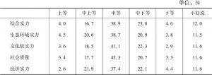 表3 黑龙江省各项实力在全国的位置