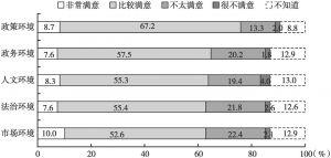图18 公众对黑龙江省发展环境的满意度评价