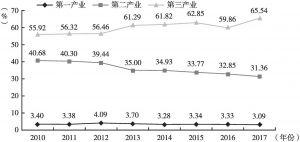 图5 2010~2017年上海市三大产业就业人数占总就业人数的比重