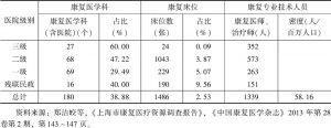 表4 上海市2011年康复医疗服务资源的抽样调查基本情况