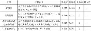 表4-6 农户安全生产行为研究中的变量描述性统计